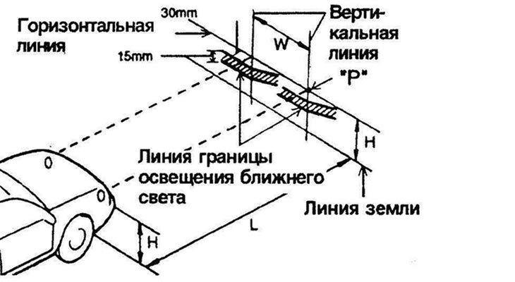 Схема регулировки оптики