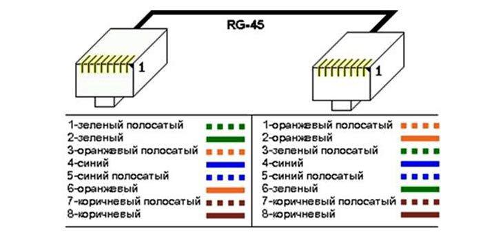 Обжимаем перекрестный кабель (кроссовер)