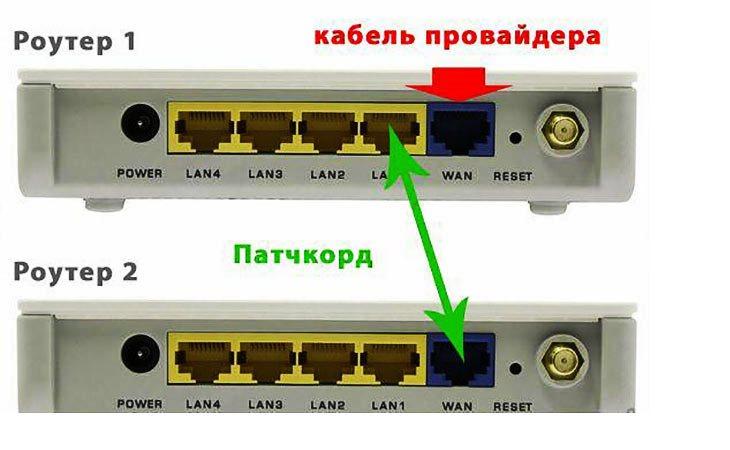 Процесс подключения роутера через роутер