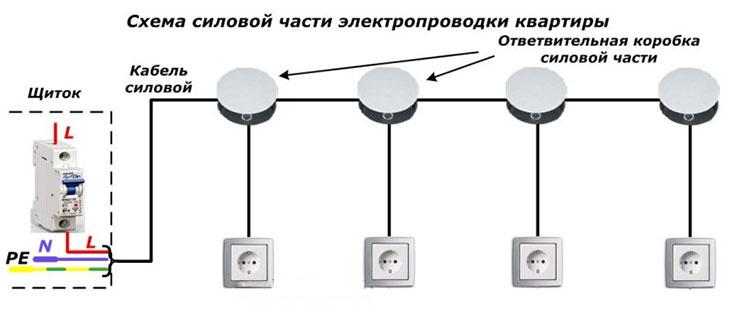 Схема силовой части электропроводки квартиры