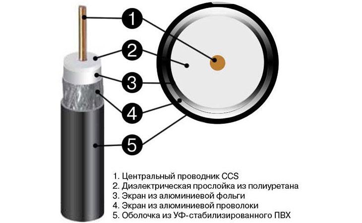 Коаксиальный кабель для видеонаблюдения