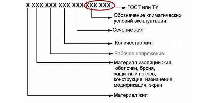 Как расшифровать маркировку проводников