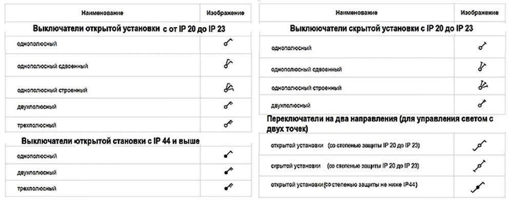 Обозначения розеток c влагозащитой на схемах