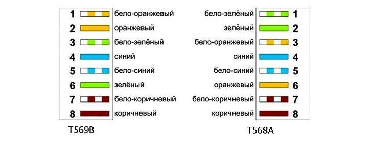 Схема обжима T568A и T568B