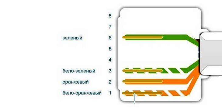 Схема подключения 4-х проводного интернет кабеля по цветам