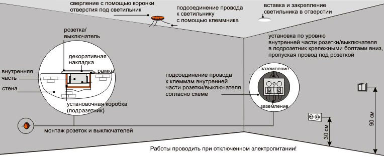 Описание работы по монтажу электрооборудования