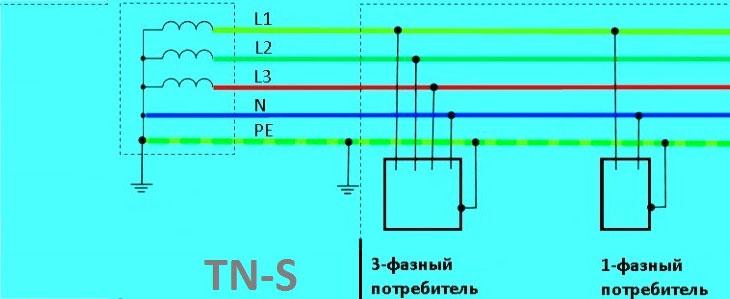 Схема системы заземления TN-S