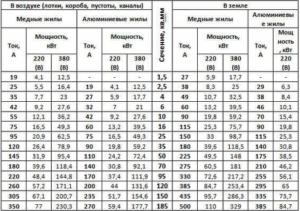Сечение кабеля по мощности: таблица