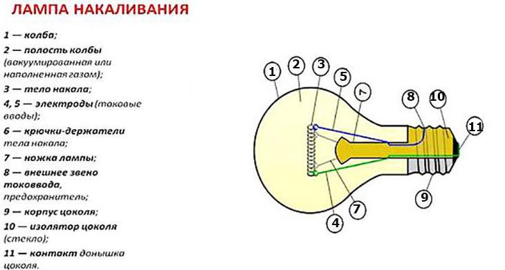 Классификация ламп для освещения