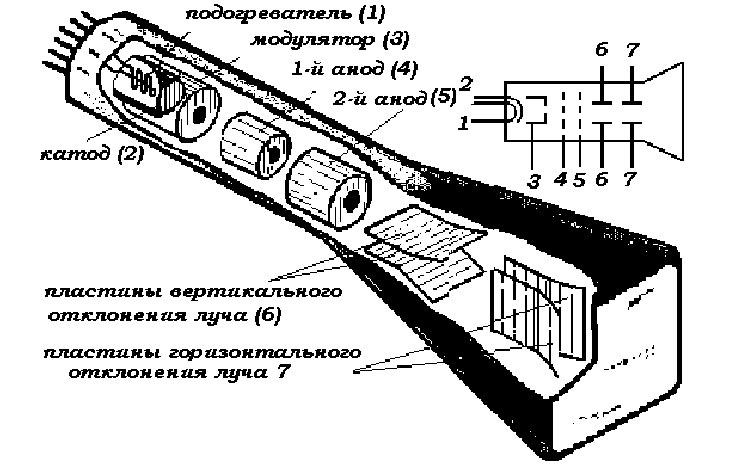 ЭЛТ асциллогрофа