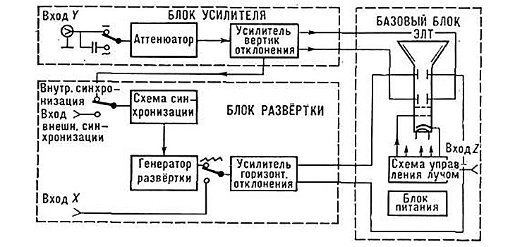 Структурная схема осциллографа