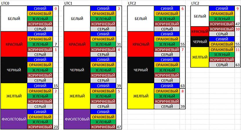 Цветовая маркировка кабелей и проводов