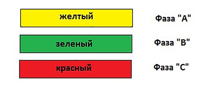 Цветовая маркировка фазовых проводов