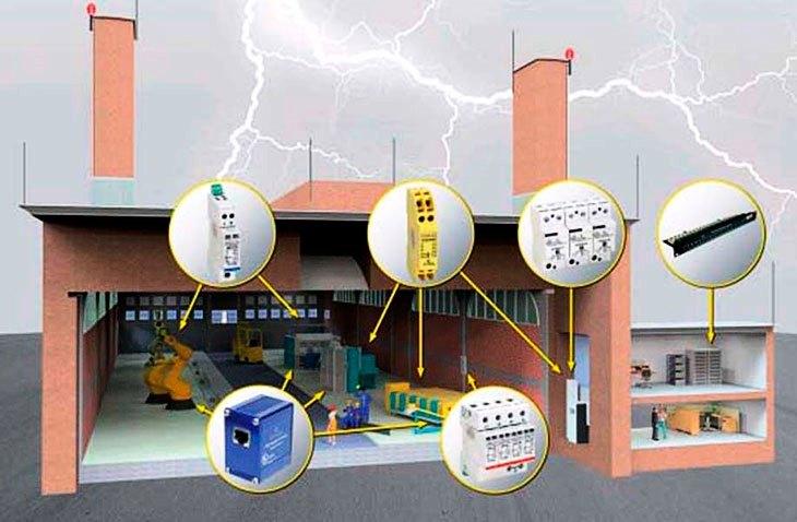 Устройство молниезащиты зданий и сооружений