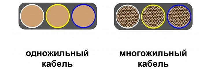 Существует два типа кабелей