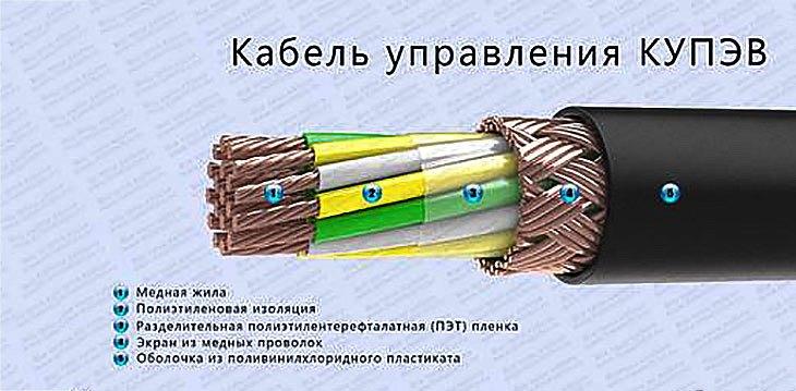 Кабель управления КУПЭВ