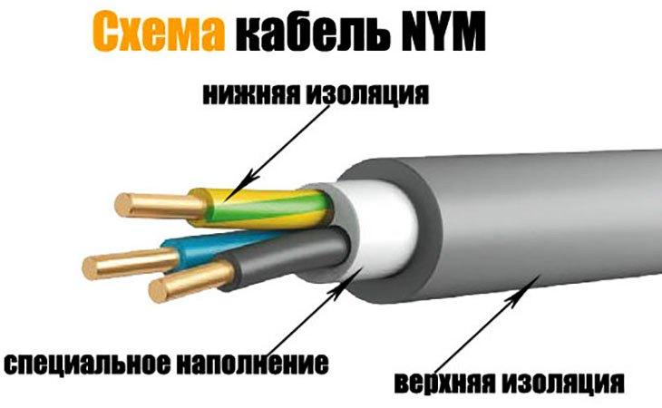 NYM – это силовой универсальный кабель