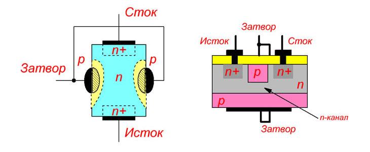 Структура полевого транзистора