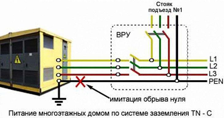 Проверка проводников и заземления