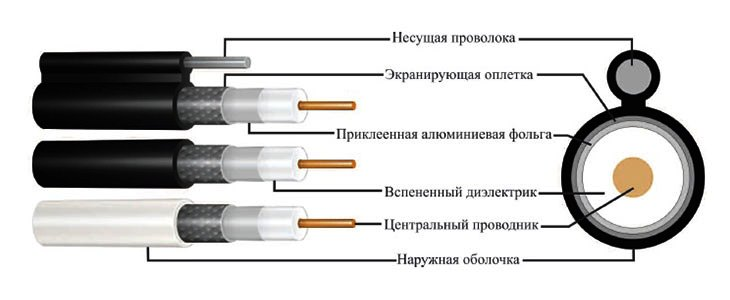 Коаксиальній кабель