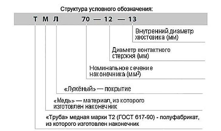 Наконечники кабельные по ГОСТ 7386-80 медные