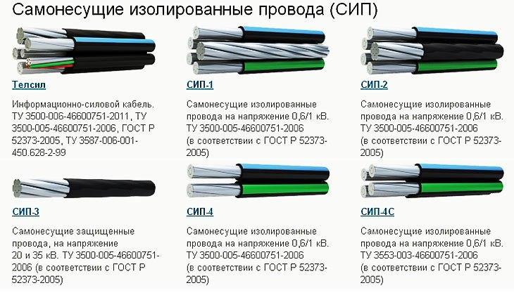 Типы СИП провода