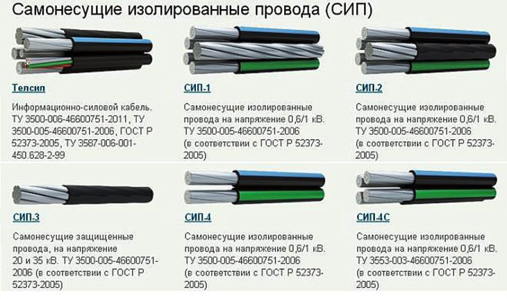 маркировка жил кабеля СИП