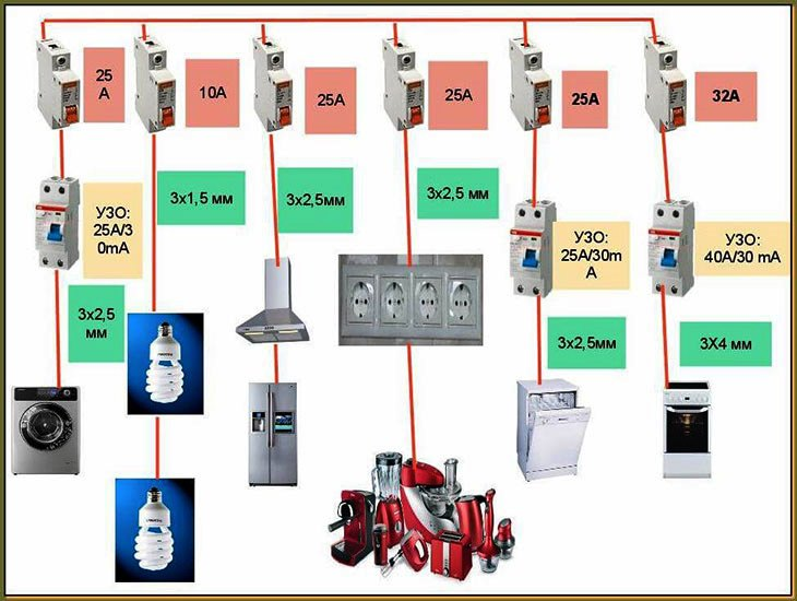 Схема проводки на кухне