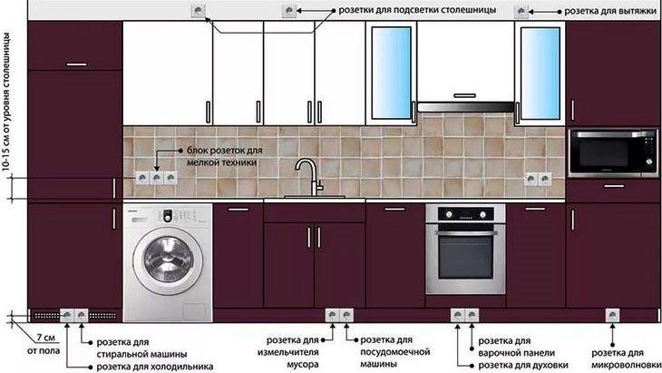 Разводка электрики на кухне: правила монтажа и схема