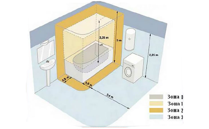 Установка розетки в ванной комнате
