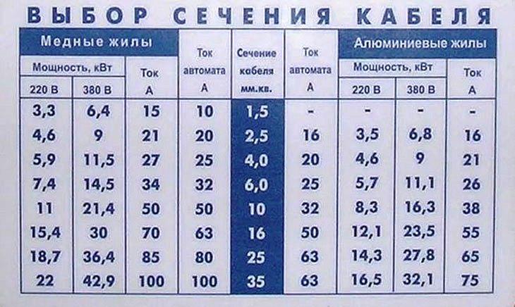 Таблица сечения кабеля