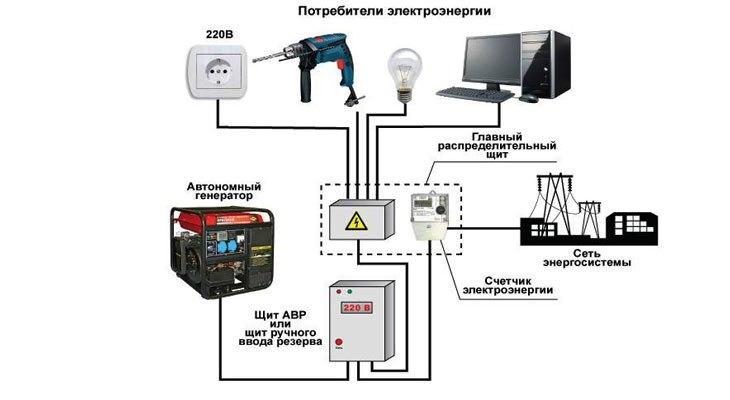 Подключение электроснабжения дома