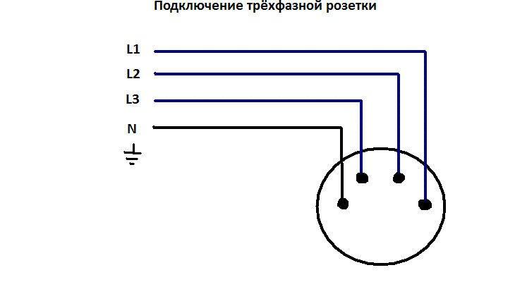 Схема подключения розетки 3Р+РЕ