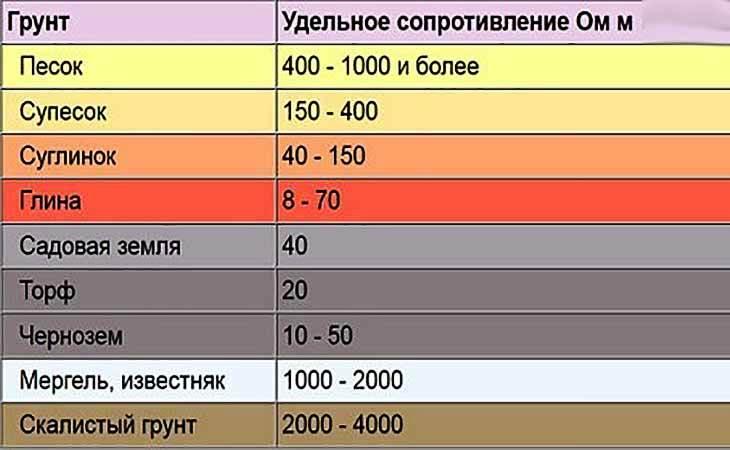 Таблица классификаций удельного сопротивления разных грунтов
