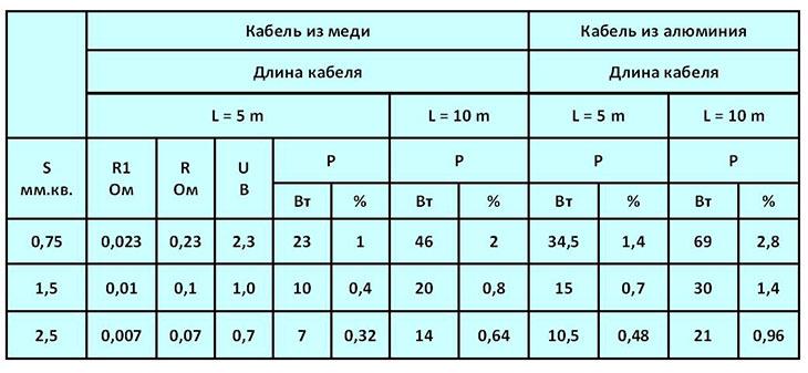 Сопротивление 1 метра провода