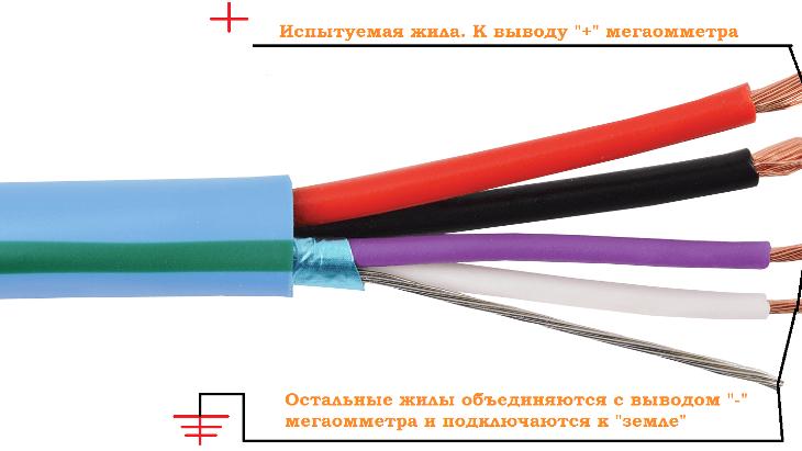 Измерение сопротивления изоляции кабелей