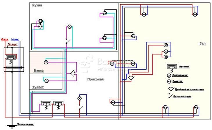 Схемы электропроводки для дачи