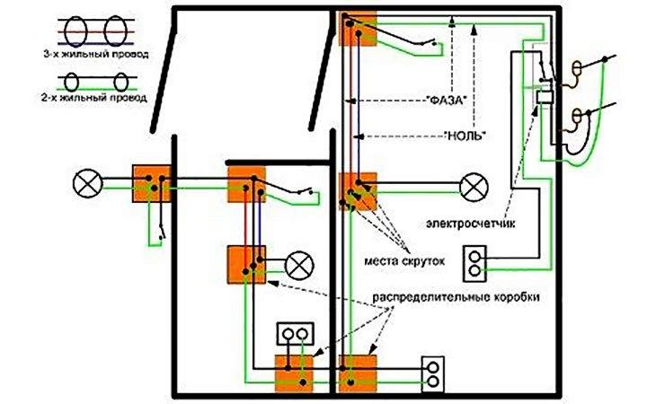 Приблизительная схема электропроводки дачного участка