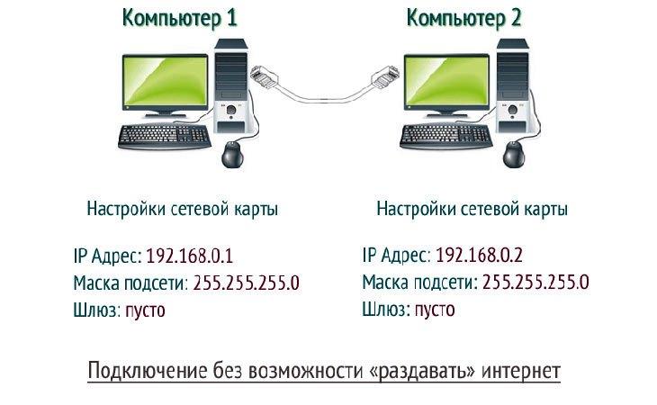 Как соединить два компьютера по локальной сети