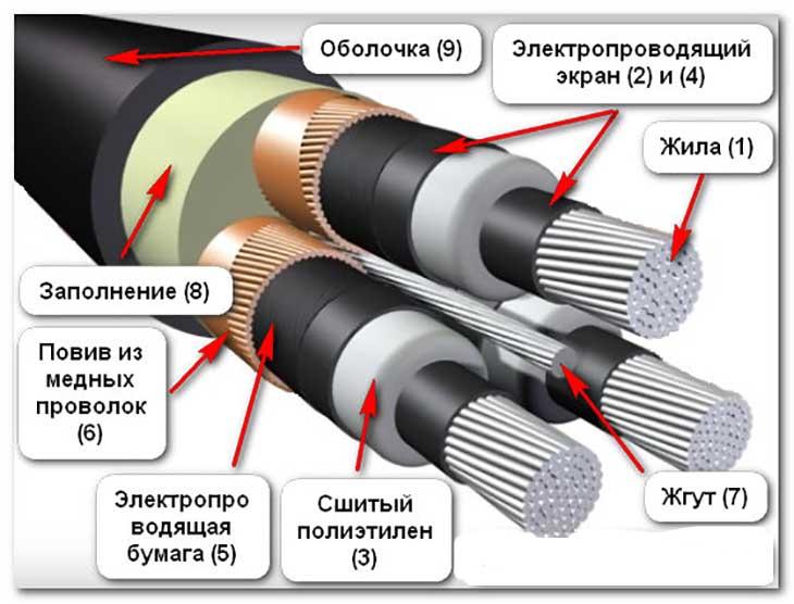 Нормы испытаний кабелей из сшитого полиэтилена