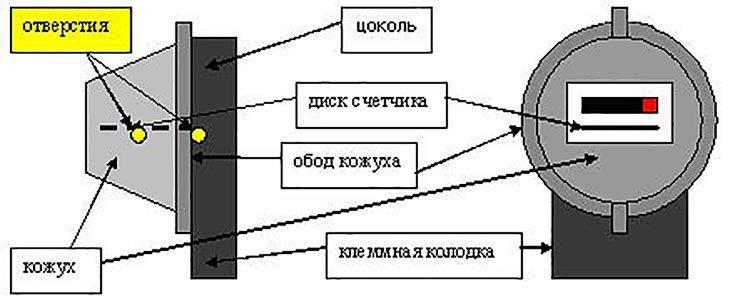 Достоинства: диск электросчетчика не вращается