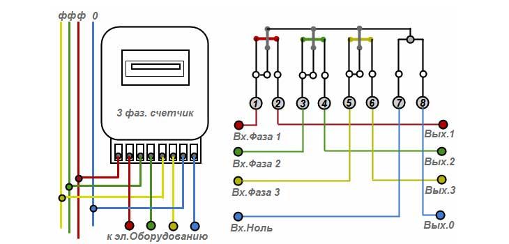 Схема подключения трехфазного счетчика прямого включения.