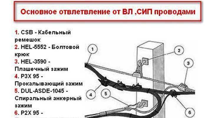 Монтаж сип провода