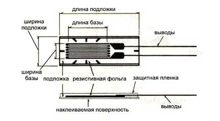Структура тензорезистора