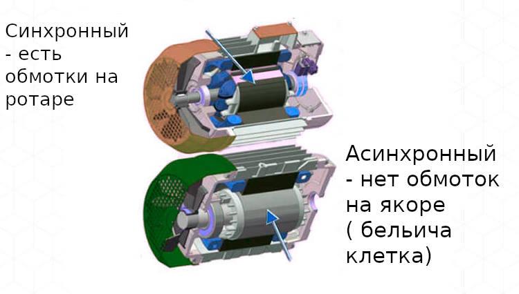 Отличие синхронный и асинхронный двигатель